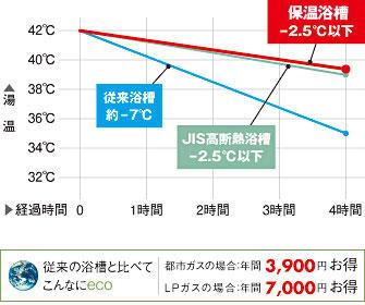 保温浴槽のグラフ